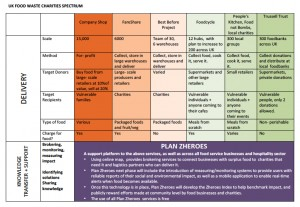 UK Food Waste Spectrum June 13