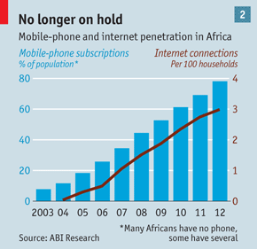 Mobile & Internet penetration in Africa