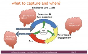 Employee Knowledge Cycle