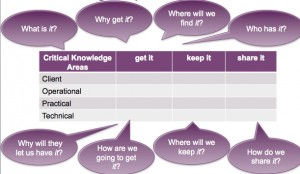 Critical Knowledge Matrix