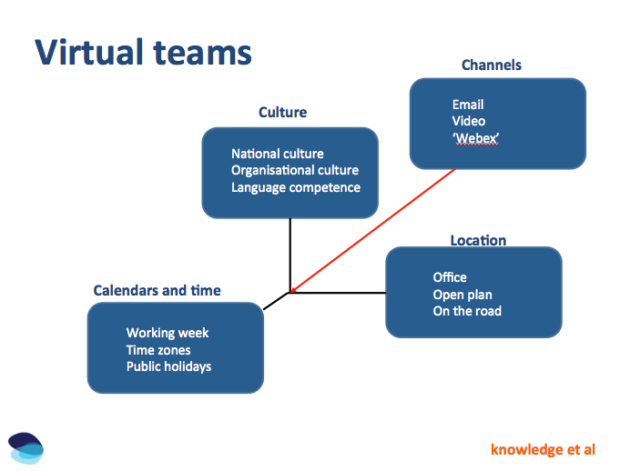 virtual teams More and more, interaction with direct reports, peers, or entire work teams is of the virtual variety perhaps each worker lives in a different city or country than the home office.